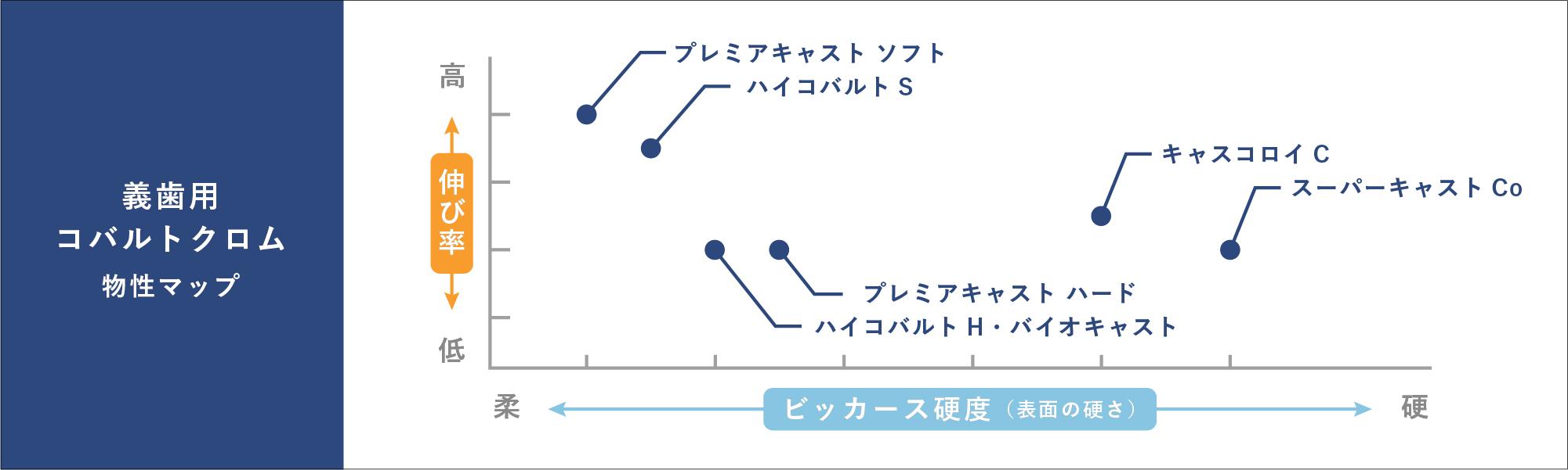 コバルトクロム物性マップ