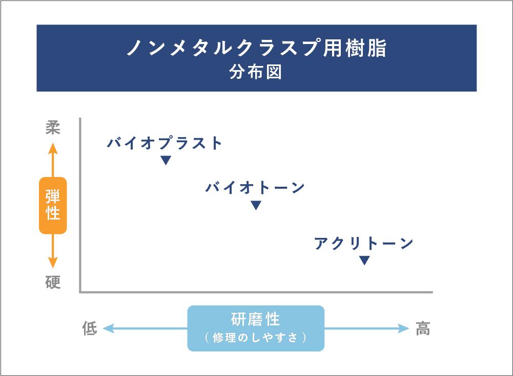 ノンメタルクラスプ分布図